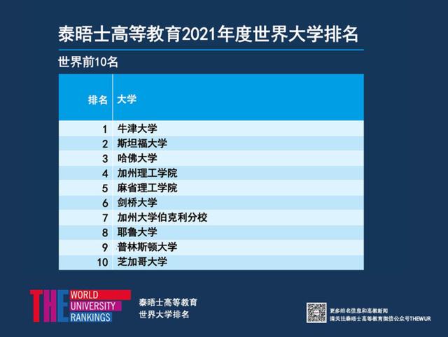泰晤士高等教育发布2021年世界大学排名(图1)
