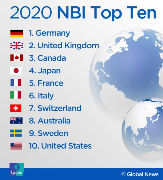 """权威   2020""""国家品牌""""榜公布:加拿大名列全球第三!(图2)"""