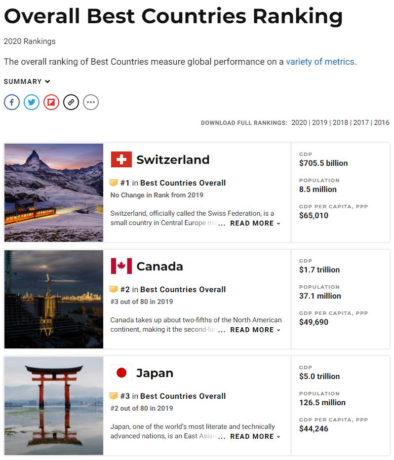"""权威   2020""""国家品牌""""榜公布:加拿大名列全球第三!(图8)"""