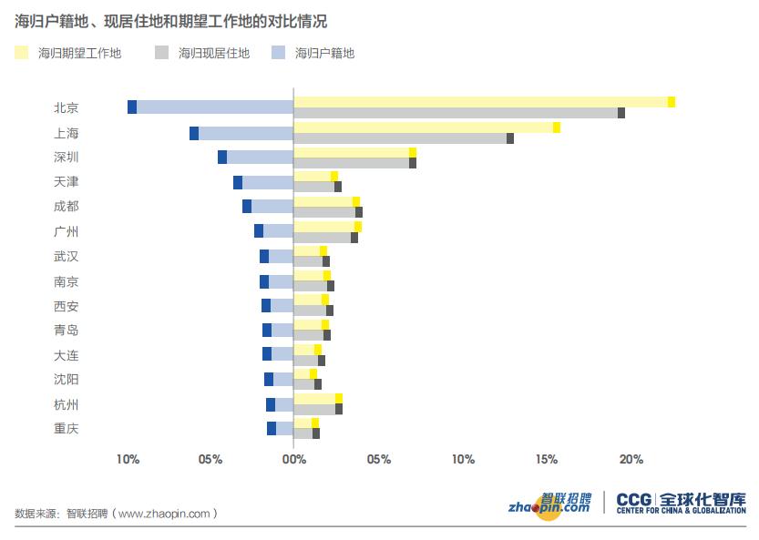 留学是否有价值?这几组留学生就业大数据告诉你答案(图8)