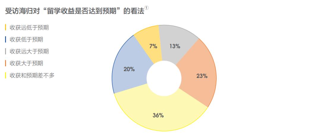留学是否有价值?这几组留学生就业大数据告诉你答案(图2)