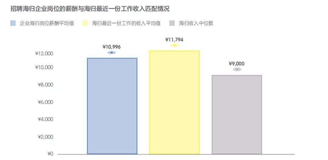 留学是否有价值?这几组留学生就业大数据告诉你答案(图4)
