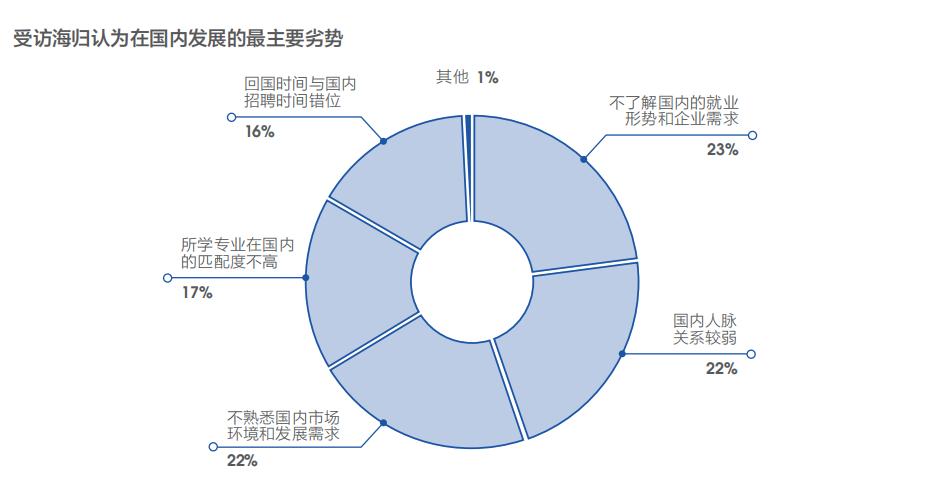 留学是否有价值?这几组留学生就业大数据告诉你答案(图12)