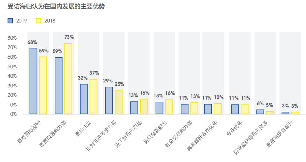 留学是否有价值?这几组留学生就业大数据告诉你答案(图11)