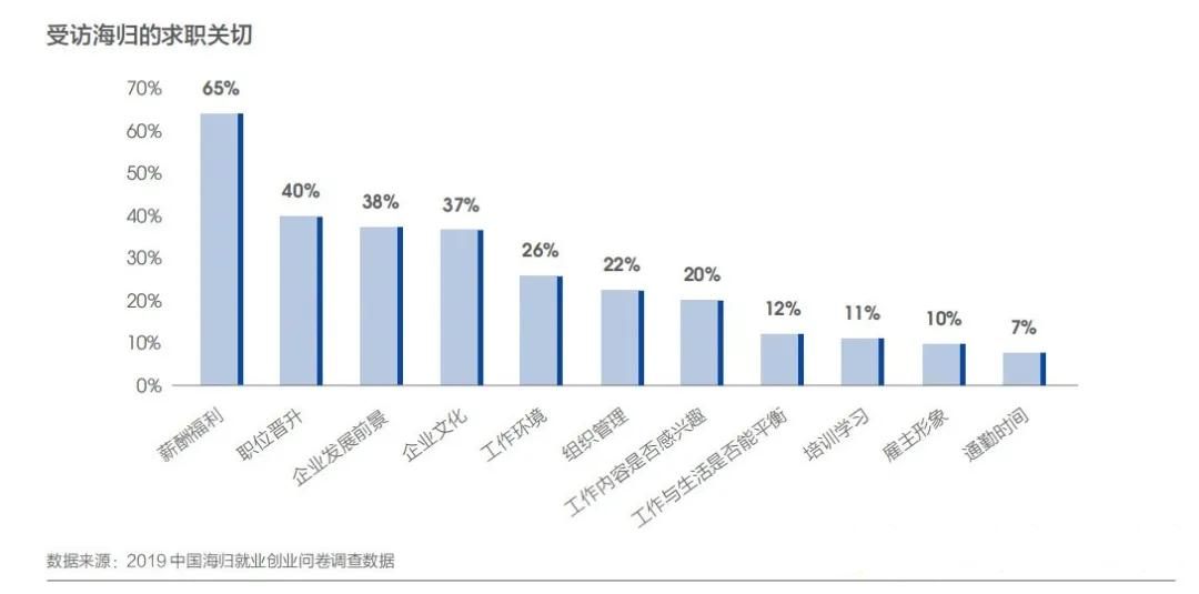 留学是否有价值?这几组留学生就业大数据告诉你答案(图6)