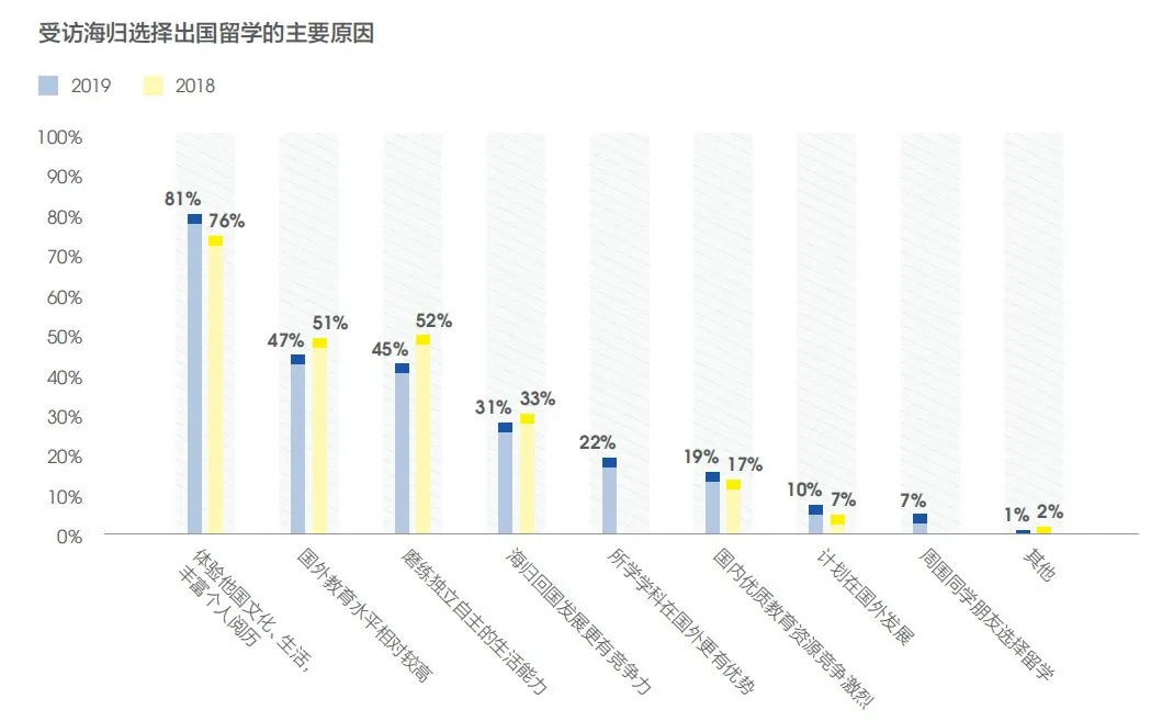留学是否有价值?这几组留学生就业大数据告诉你答案(图3)