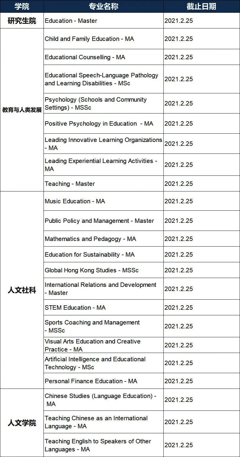 注意!香港八大21Fall申请动态更新,16个专业将在1月份截止!(图8)