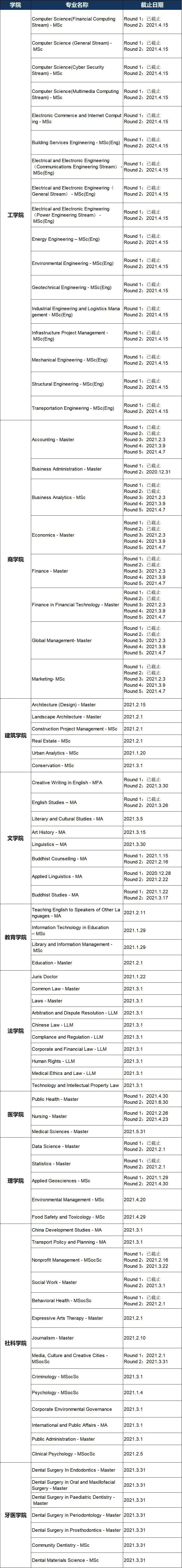 注意!香港八大21Fall申请动态更新,16个专业将在1月份截止!(图2)