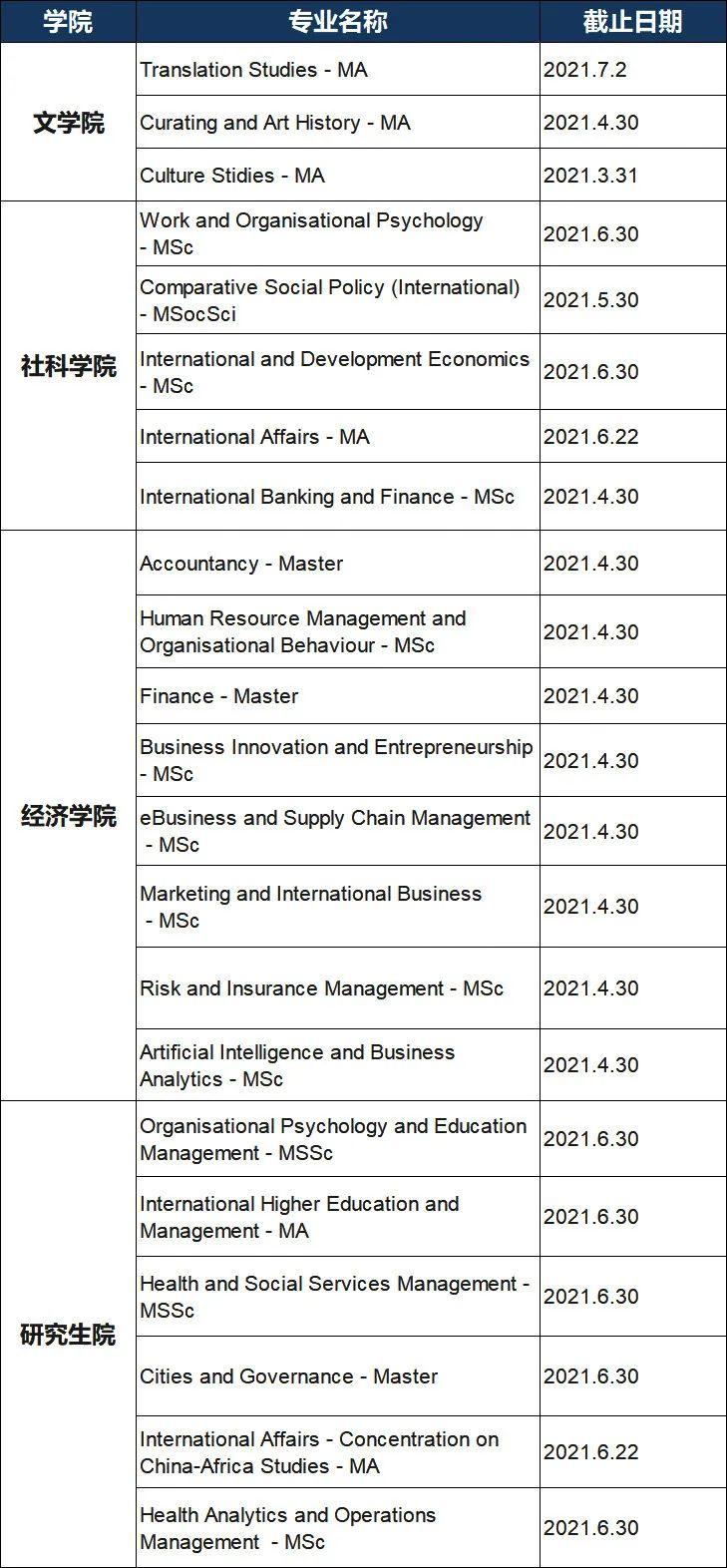 注意!香港八大21Fall申请动态更新,16个专业将在1月份截止!(图9)