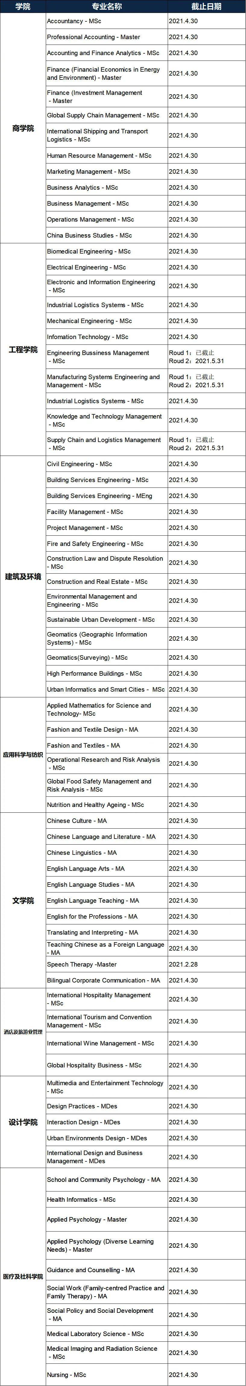 注意!香港八大21Fall申请动态更新,16个专业将在1月份截止!(图6)