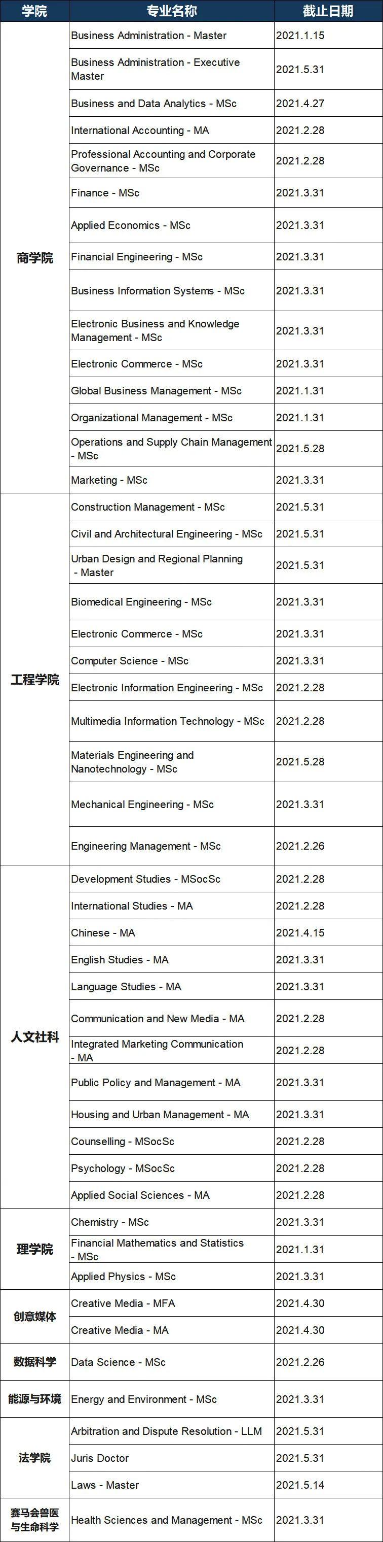 注意!香港八大21Fall申请动态更新,16个专业将在1月份截止!(图5)