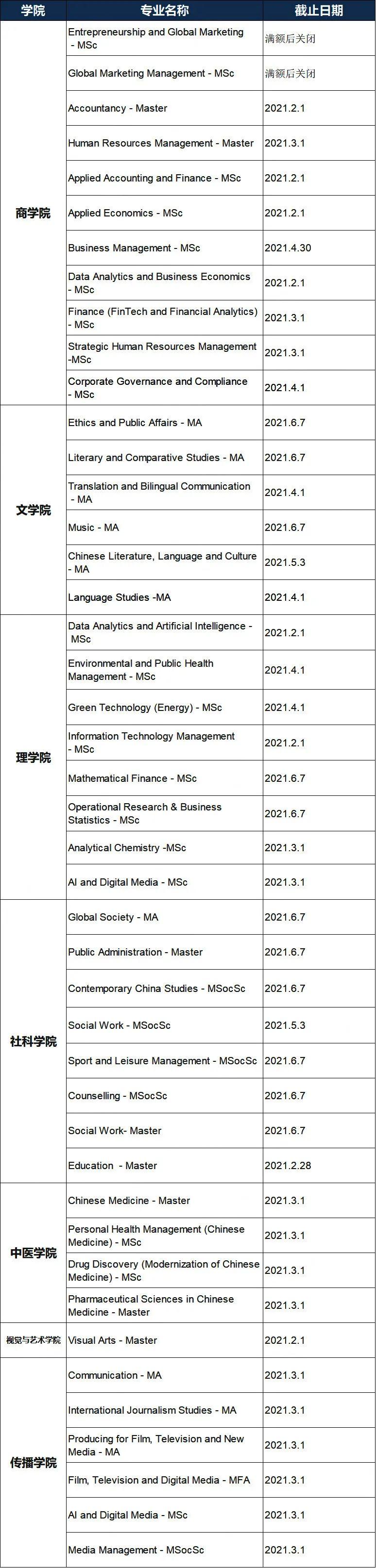 注意!香港八大21Fall申请动态更新,16个专业将在1月份截止!(图7)