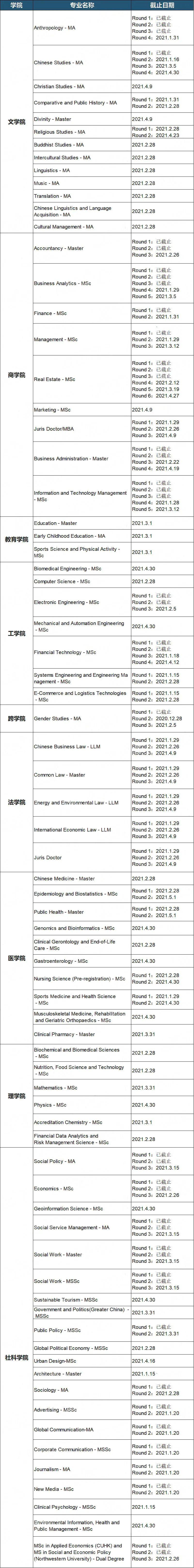 注意!香港八大21Fall申请动态更新,16个专业将在1月份截止!(图3)