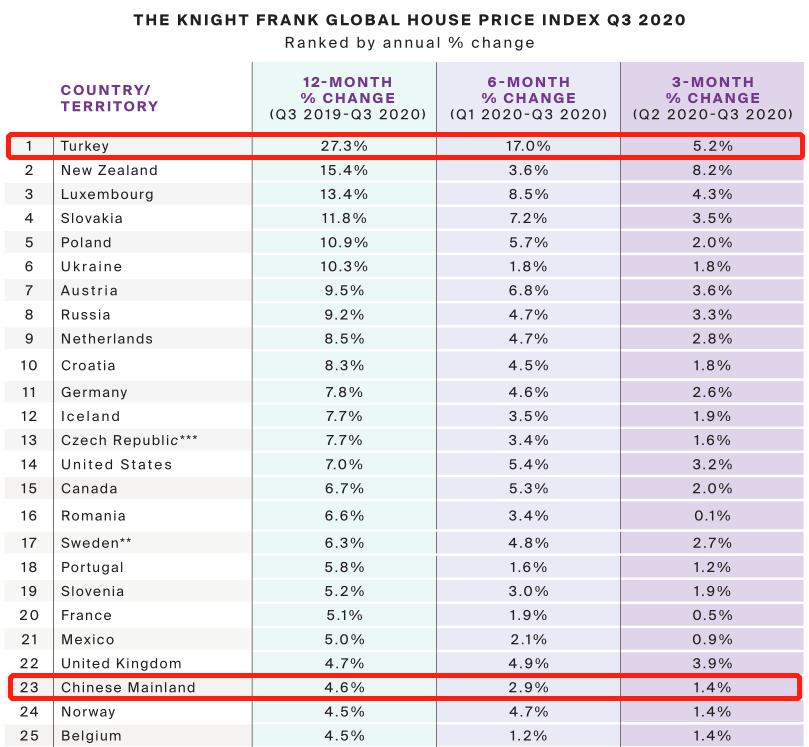 那些2020年投资土耳其房产的人,现在赚了还是赔了?(图1)