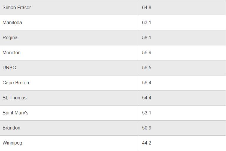 """一份""""扎心的""""榜单:加拿大""""最难""""毕业的10所大学!(图4)"""
